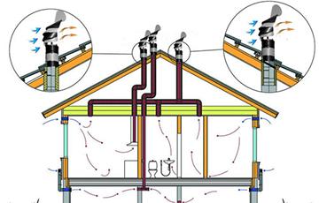 Вентилирование канализации